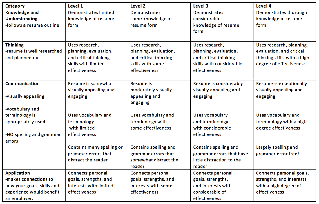 resume rubric picture